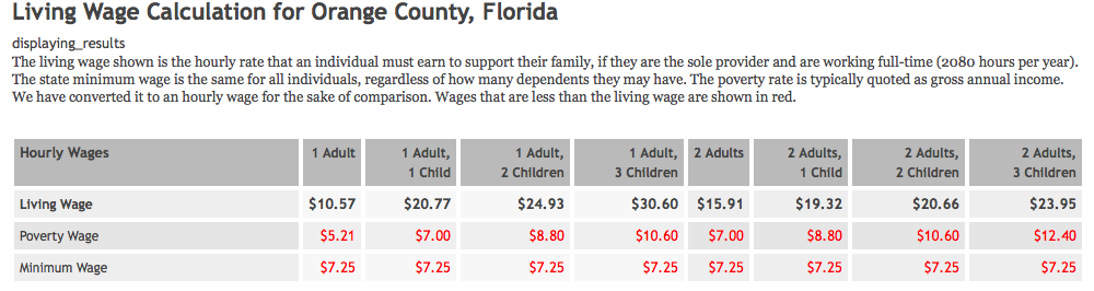 Living Wage Orange County